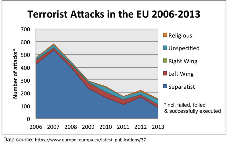 800px-Terrorist_Attacks_in_the_EU_by_Aff
