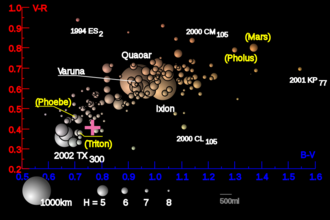 Haumea family - Image: The Transneptunians Color Distribution 2005RR43