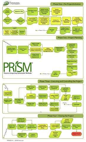 Configuration Management Flow Chart: The PRiSM Flowchart.jpg - Wikimedia Commons,Chart