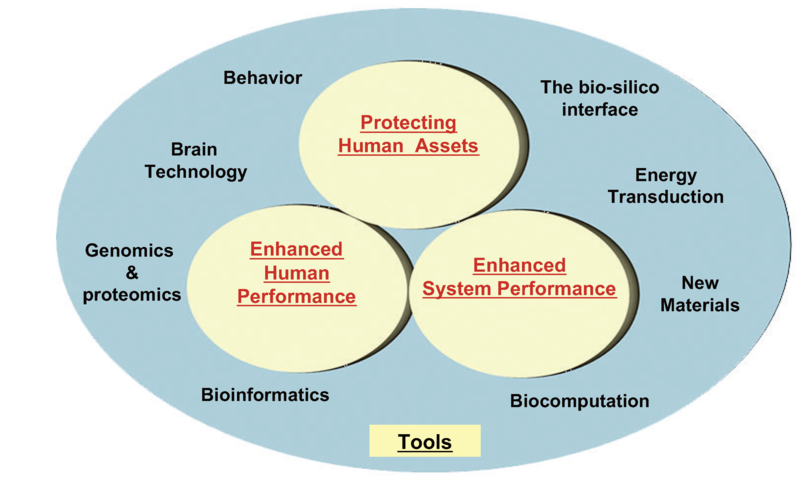 File:The four elements of DARPA's Bio-Revolution thrust.tiff
