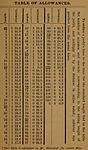 Time allowance table Herreshoff 4.jpg