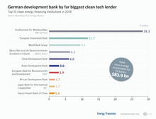 Top 10 clean energy financing institutions 2014.png
