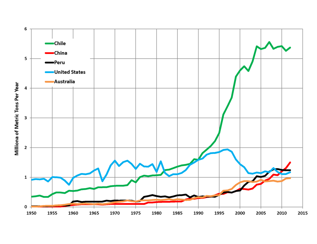 Chart of Copper Producing Companies from 1950 to 2015