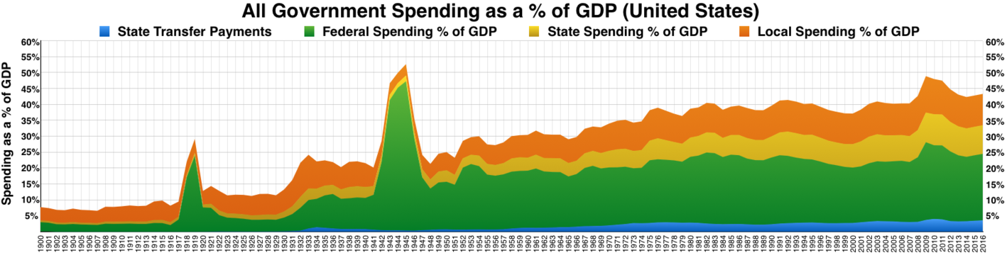 Federal, state, and local government spending as a % of GDP history