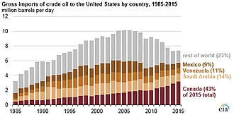United States energy independence - Sources of crude oil imports, 1985–2015