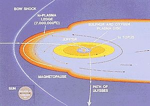 Waves (Juno) - The path of the Ulysses spacecraft through the magnetosphere of Jupiter in 1992, shows the location of the Jovian bow shock.