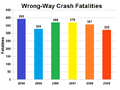 United States Wrong-Way Crash Fatalities.png