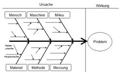 Ishikawa diagram - Wiktionary