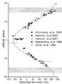 Velocitat del vent d'Urà.png