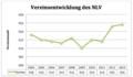 Vereinsentwicklung des NLV.tiff