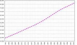 Crescita demografica del Vietnam dal 1961 al 2003