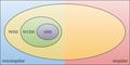 WCDD Venn Diagram.png