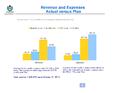 WMF Revenue & Expenses October 2013 - Actual vs Plan.png