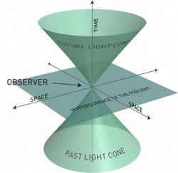 Reproducción de un cono de luz, en el que se representan dos dimensiones espaciales y una temporal (eje de ordenadas). El observador se sitúa en el origen, mientras que el futuro y el pasado absolutos vienen representados por las partes inferior y superior del eje temporal. El plano correspondiente a t = 0 se denomina plano de simultaneidad o hipersuperficie de presente. Los sucesos situados dentro de los conos están vinculados al observador por intervalos temporales. Los que se sitúan fuera, por intervalos espaciales.