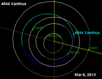 4544 Xanthus - Orbit diagram of Xanthus as of March 2013