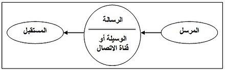 أنواع النماذج الاتصالية Wikiwand
