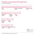 10.PCT top 10 applicants.png