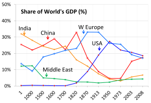 Gross world product - Image: 1 AD to 2008 AD trends in % GDP contribution by major economies of the world