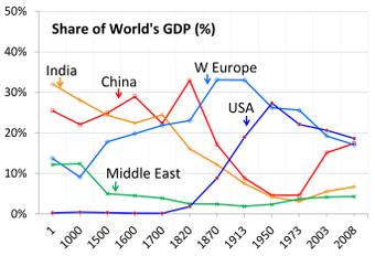 gross domestic product wiki