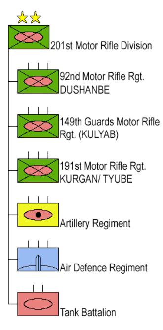 201st Motor Rifle Division - 201st Motor Rifle Division in 2004