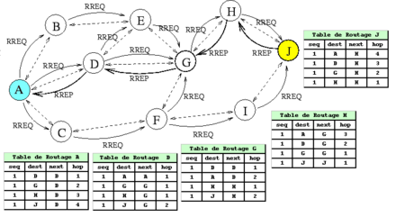 Table de routage ip pdf