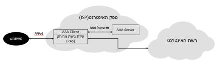 בקרת גישה לאינטרנט באמצעות שרת AAA