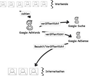 Deutsch: Funktionsweise von Google AdSense (ve...