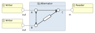 Reo Coordination Language