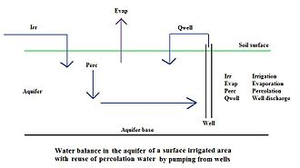 Aquifer - Diagram of a water balance of the aquifer