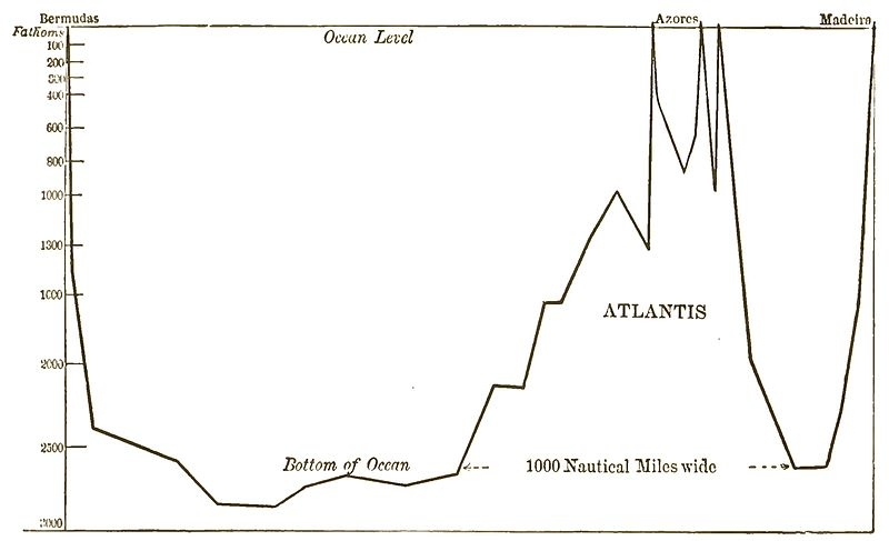 Atlantis - The Antediluvian World 1882 Frontispiece.jpg