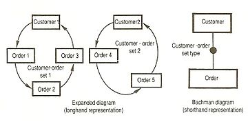 data structure diagram   wikipediabachman diagram edit