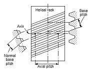 Base Pitch Relationships, ANSI/AGMA 1012-G05