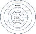 Bronfenbrenner's Ecological Theory of Development (English).jpg