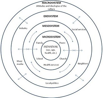 Developmental psychology - Image: Bronfenbrenner's Ecological Theory of Development (English)