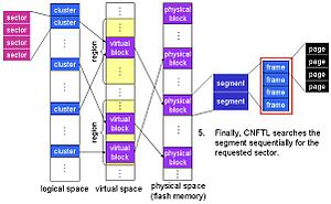 Address space - Illustration of translation from logical block addressing to physical geometry
