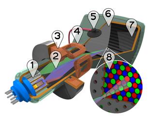 Spaccato di un tubo a raggi catodici a colori shadow mask 1: Cannone di elettroni 2: Fascio di elettroni 3: Bobina di messa a fuoco 4: Bobina di deflessione 5: Polo positivo (Anodo) 6: Maschera di separazione del verde, rosso e blu 7: Strato di fosfori verdi, rossi e blu 8: Ingrandimento dello strato con i fosfori