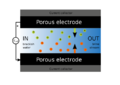 Capacitive deionization - Desorption phase.png