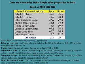 Reservation in India - Caste and community profile of people below the poverty line in India, as outlined in the Sachar Report
