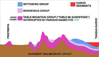 Cederberg - Image: Cederberg geology