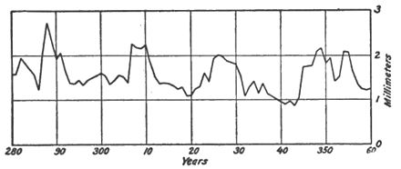 Climatic Cycles and Tree-Growth Fig 37.jpg