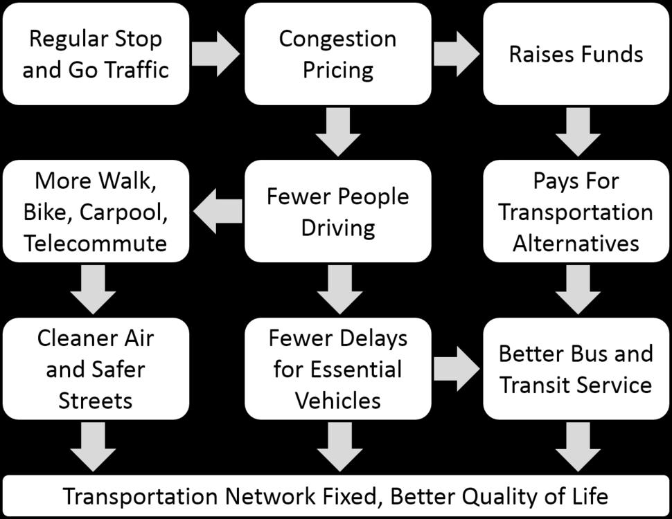 Congestion Pricing Flowchart
