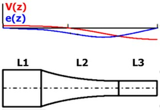 Ultrasonic horn - Longitudinal cross-section of a round composite converging half-wave ultrasonic horn, where L1,L3 – cylindrical sections, L2 – catenoidal transitional section
