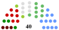 Dún Laoghaire–Rathdown County Council Composition.png