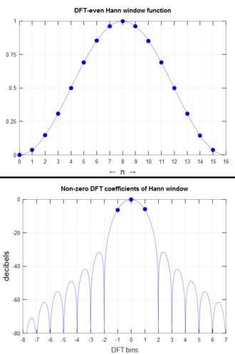 Discrete-time Fourier transform - Image: DFT even Hann window & spectral leakage
