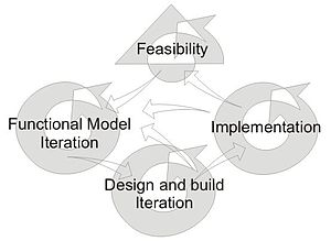 English: Model of the DSDM Software developmen...