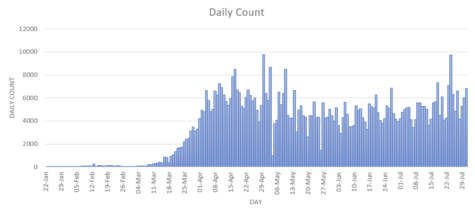 Graph showing the daily count