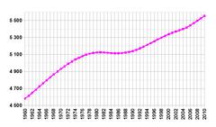 Danijos gyventoju skaicius 2016