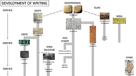 Standard reconstruction of the development of writing, showing Sumerian cuneiform at the origin of many writing systems. Development of writing.jpg