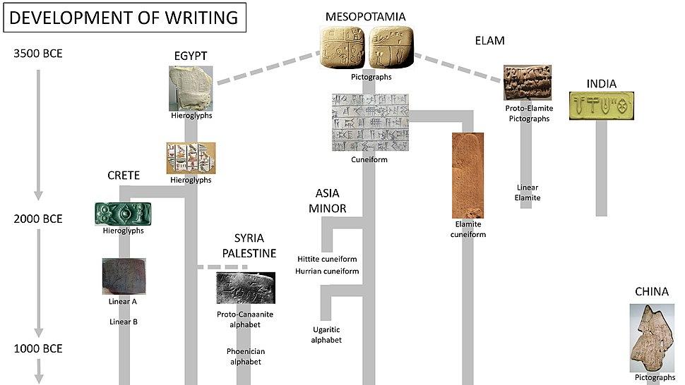 Development of writing