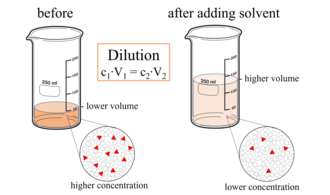 Dilution (equation) - Diluting a solution by adding more solvent